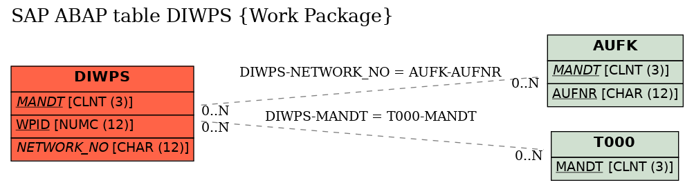 E-R Diagram for table DIWPS (Work Package)