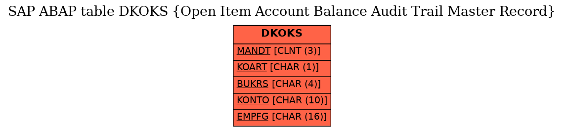 E-R Diagram for table DKOKS (Open Item Account Balance Audit Trail Master Record)