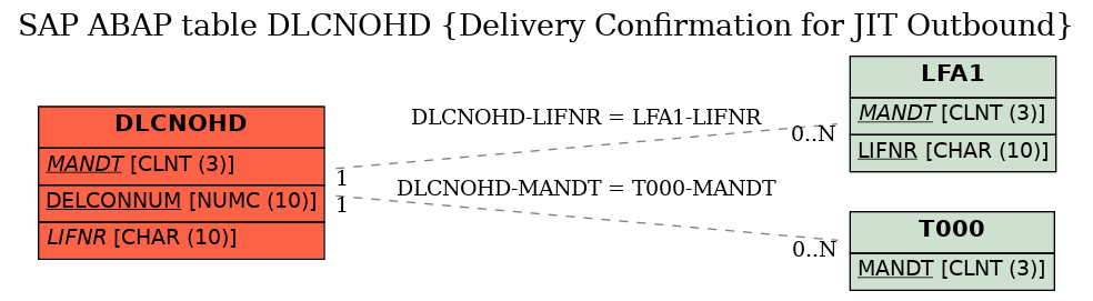E-R Diagram for table DLCNOHD (Delivery Confirmation for JIT Outbound)
