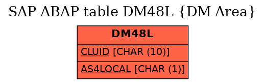 E-R Diagram for table DM48L (DM Area)