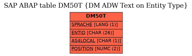 E-R Diagram for table DM50T (DM ADW Text on Entity Type)