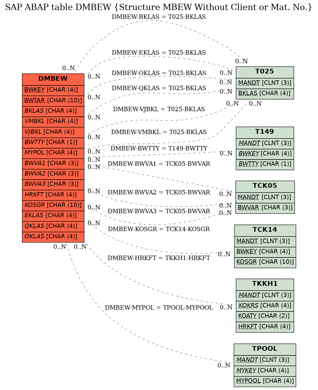 E-R Diagram for table DMBEW (Structure MBEW Without Client or Mat. No.)