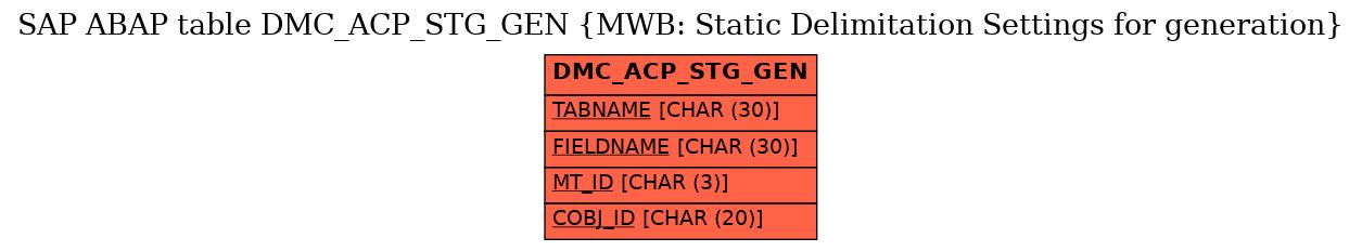 E-R Diagram for table DMC_ACP_STG_GEN (MWB: Static Delimitation Settings for generation)