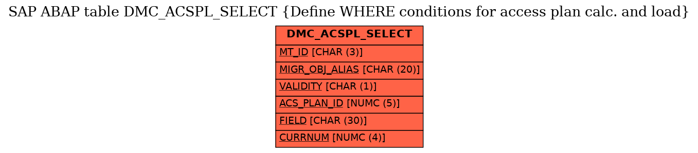 E-R Diagram for table DMC_ACSPL_SELECT (Define WHERE conditions for access plan calc. and load)