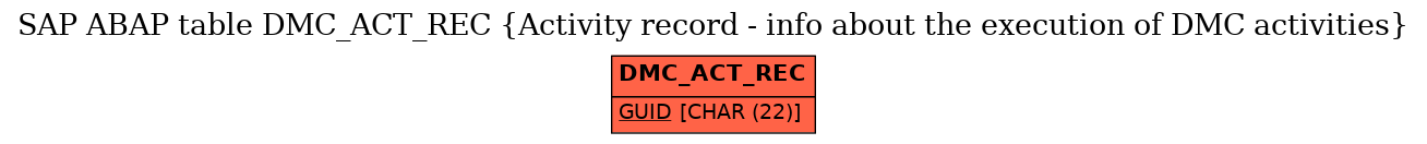 E-R Diagram for table DMC_ACT_REC (Activity record - info about the execution of DMC activities)