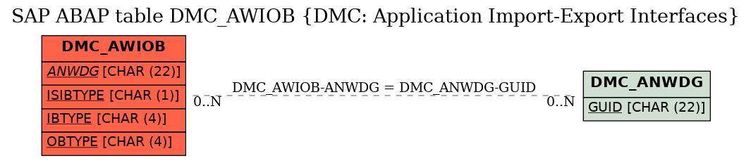 E-R Diagram for table DMC_AWIOB (DMC: Application Import-Export Interfaces)