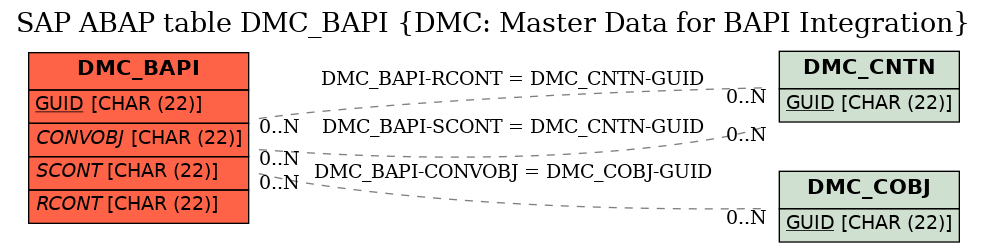 E-R Diagram for table DMC_BAPI (DMC: Master Data for BAPI Integration)