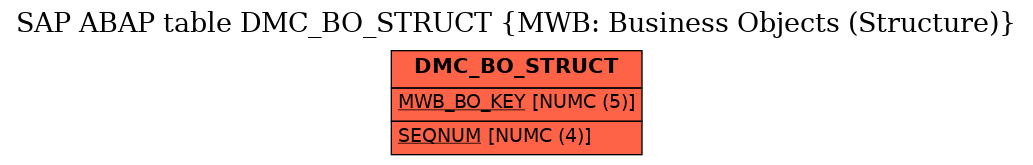 E-R Diagram for table DMC_BO_STRUCT (MWB: Business Objects (Structure))