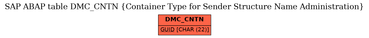 E-R Diagram for table DMC_CNTN (Container Type for Sender Structure Name Administration)
