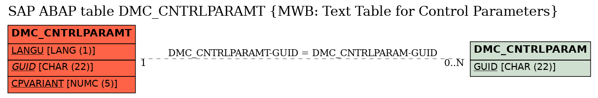 E-R Diagram for table DMC_CNTRLPARAMT (MWB: Text Table for Control Parameters)