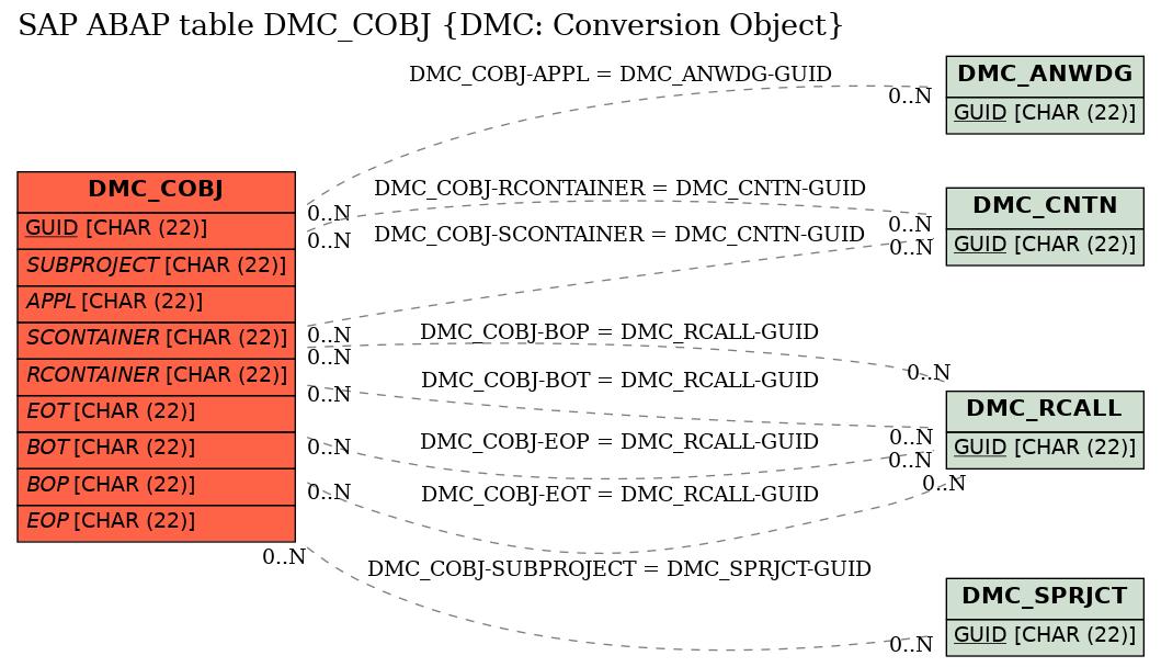 E-R Diagram for table DMC_COBJ (DMC: Conversion Object)