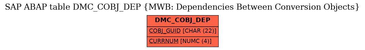 E-R Diagram for table DMC_COBJ_DEP (MWB: Dependencies Between Conversion Objects)