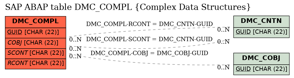 E-R Diagram for table DMC_COMPL (Complex Data Structures)