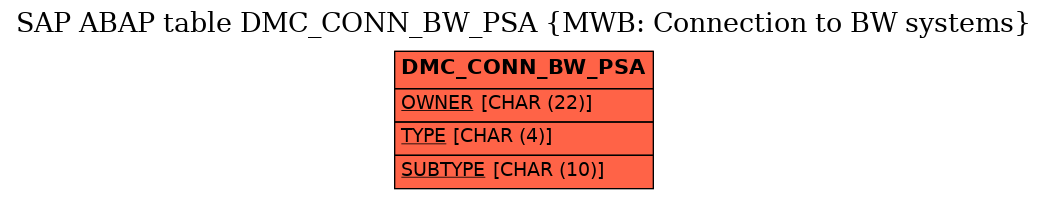E-R Diagram for table DMC_CONN_BW_PSA (MWB: Connection to BW systems)
