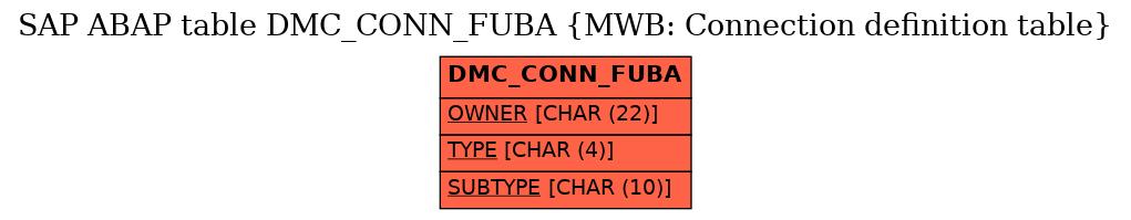 E-R Diagram for table DMC_CONN_FUBA (MWB: Connection definition table)