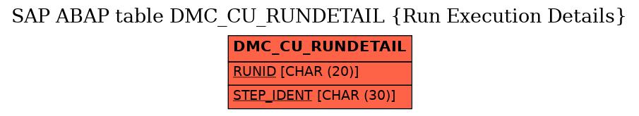 E-R Diagram for table DMC_CU_RUNDETAIL (Run Execution Details)