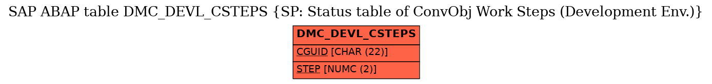 E-R Diagram for table DMC_DEVL_CSTEPS (SP: Status table of ConvObj Work Steps (Development Env.))