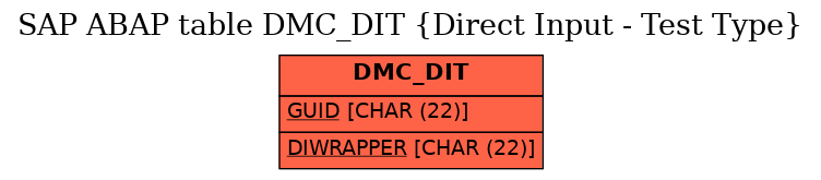 E-R Diagram for table DMC_DIT (Direct Input - Test Type)