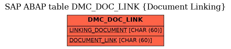 E-R Diagram for table DMC_DOC_LINK (Document Linking)