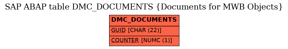 E-R Diagram for table DMC_DOCUMENTS (Documents for MWB Objects)