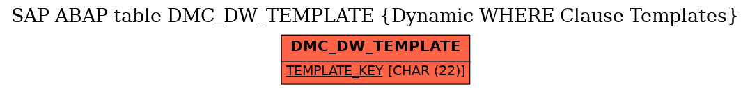 E-R Diagram for table DMC_DW_TEMPLATE (Dynamic WHERE Clause Templates)
