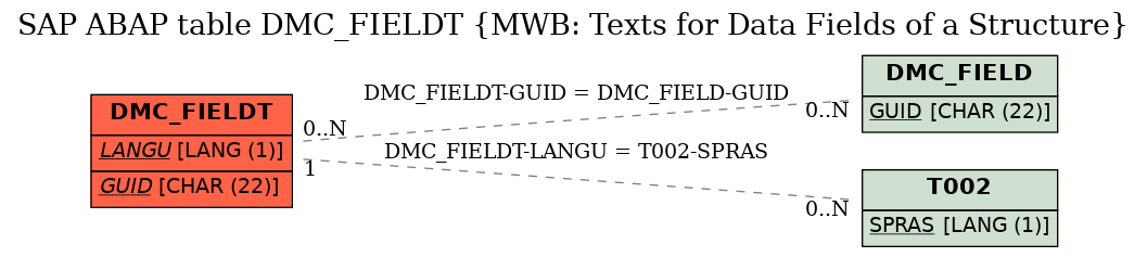 E-R Diagram for table DMC_FIELDT (MWB: Texts for Data Fields of a Structure)