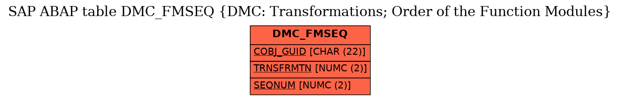 E-R Diagram for table DMC_FMSEQ (DMC: Transformations; Order of the Function Modules)