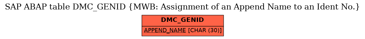 E-R Diagram for table DMC_GENID (MWB: Assignment of an Append Name to an Ident No.)