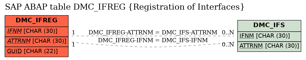 E-R Diagram for table DMC_IFREG (Registration of Interfaces)