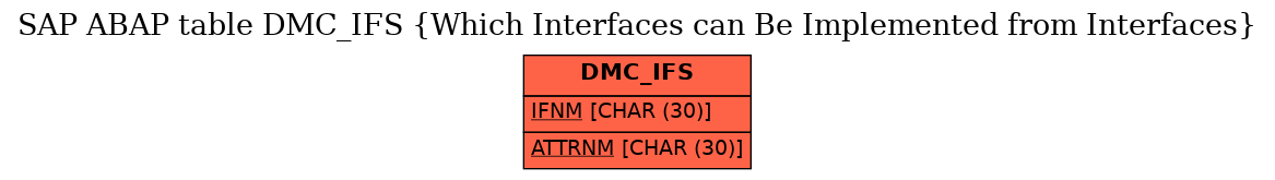 E-R Diagram for table DMC_IFS (Which Interfaces can Be Implemented from Interfaces)
