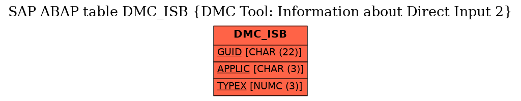 E-R Diagram for table DMC_ISB (DMC Tool: Information about Direct Input 2)