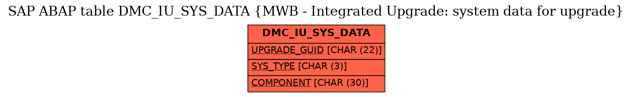 E-R Diagram for table DMC_IU_SYS_DATA (MWB - Integrated Upgrade: system data for upgrade)