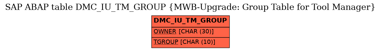 E-R Diagram for table DMC_IU_TM_GROUP (MWB-Upgrade: Group Table for Tool Manager)