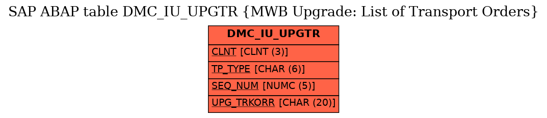 E-R Diagram for table DMC_IU_UPGTR (MWB Upgrade: List of Transport Orders)
