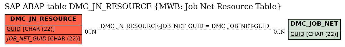 E-R Diagram for table DMC_JN_RESOURCE (MWB: Job Net Resource Table)