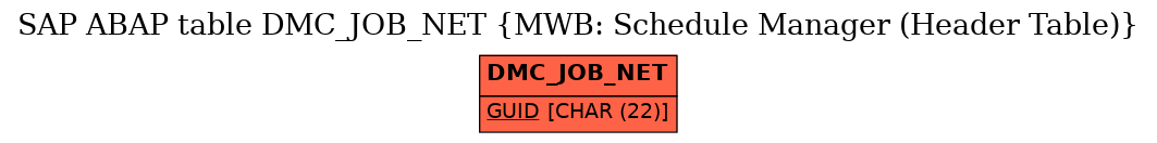 E-R Diagram for table DMC_JOB_NET (MWB: Schedule Manager (Header Table))
