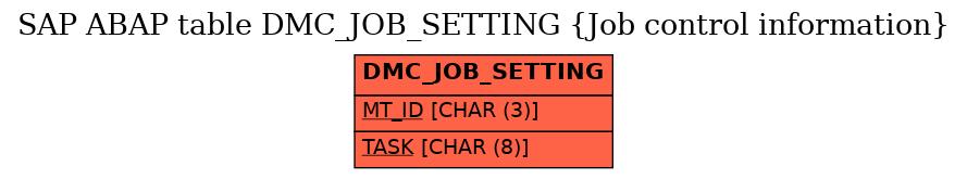 E-R Diagram for table DMC_JOB_SETTING (Job control information)