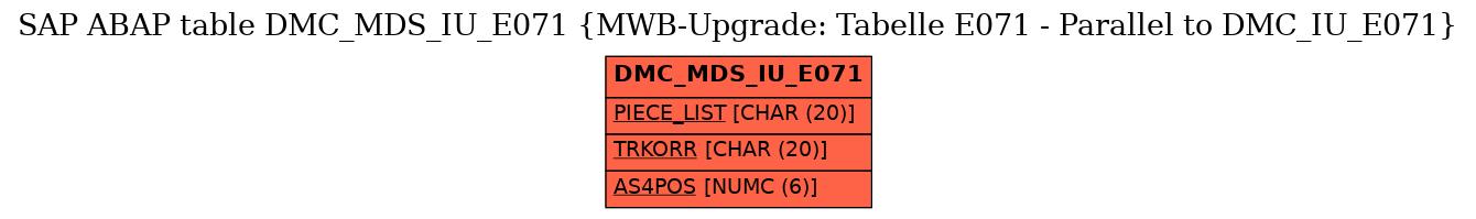 E-R Diagram for table DMC_MDS_IU_E071 (MWB-Upgrade: Tabelle E071 - Parallel to DMC_IU_E071)