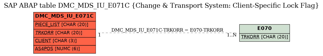 E-R Diagram for table DMC_MDS_IU_E071C (Change & Transport System: Client-Specific Lock Flag)