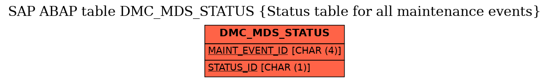 E-R Diagram for table DMC_MDS_STATUS (Status table for all maintenance events)