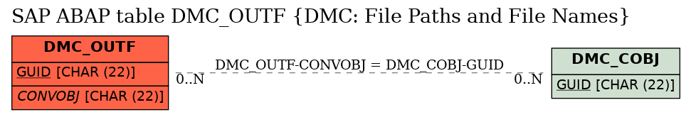 E-R Diagram for table DMC_OUTF (DMC: File Paths and File Names)