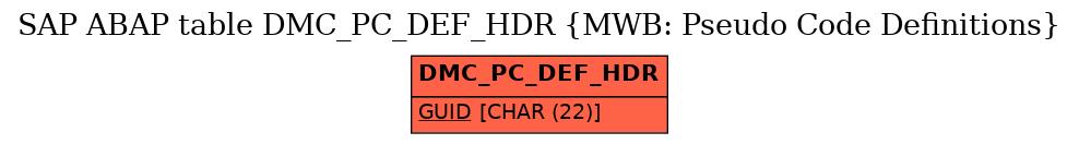 E-R Diagram for table DMC_PC_DEF_HDR (MWB: Pseudo Code Definitions)