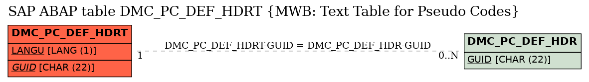 E-R Diagram for table DMC_PC_DEF_HDRT (MWB: Text Table for Pseudo Codes)
