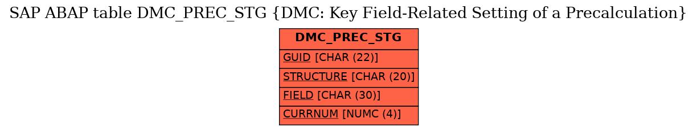E-R Diagram for table DMC_PREC_STG (DMC: Key Field-Related Setting of a Precalculation)