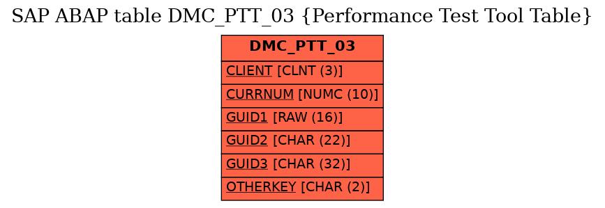 E-R Diagram for table DMC_PTT_03 (Performance Test Tool Table)