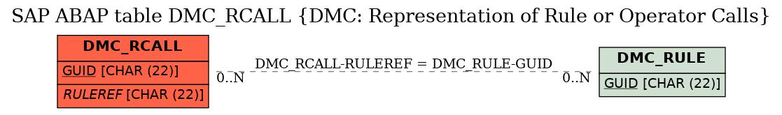 E-R Diagram for table DMC_RCALL (DMC: Representation of Rule or Operator Calls)