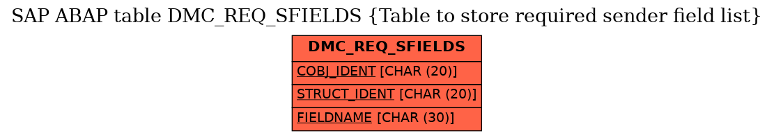 E-R Diagram for table DMC_REQ_SFIELDS (Table to store required sender field list)