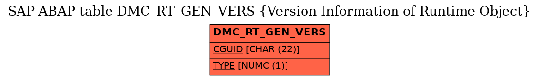 E-R Diagram for table DMC_RT_GEN_VERS (Version Information of Runtime Object)