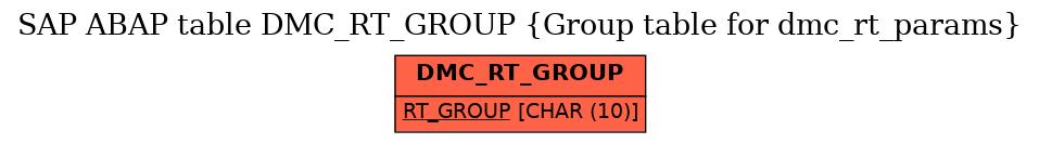 E-R Diagram for table DMC_RT_GROUP (Group table for dmc_rt_params)
