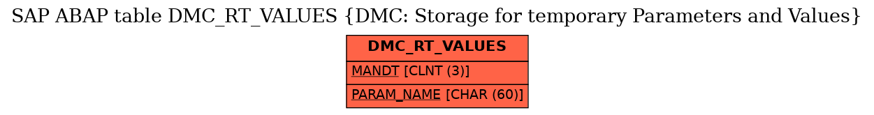 E-R Diagram for table DMC_RT_VALUES (DMC: Storage for temporary Parameters and Values)